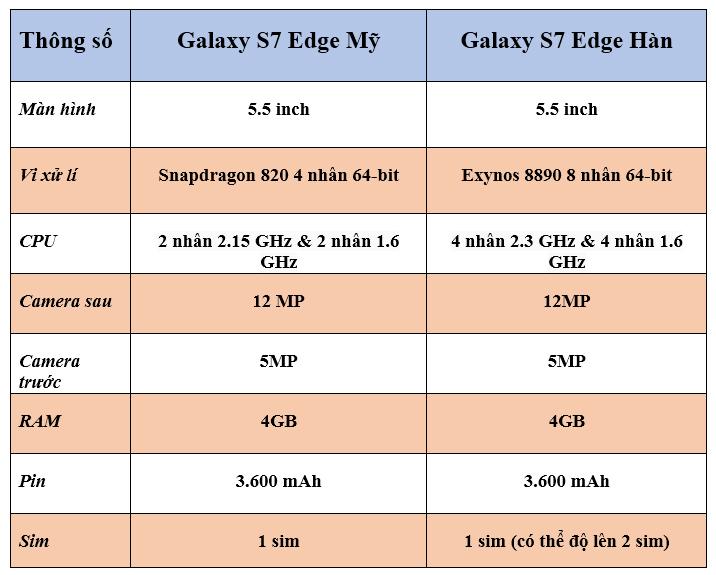 Thông số kĩ thuật giữa S7 Edge Mỹ và Hàn