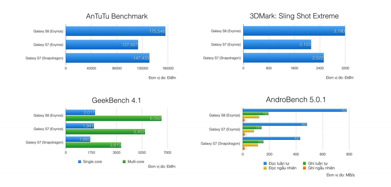 Galaxy S8 Mỹ mới xách tay
