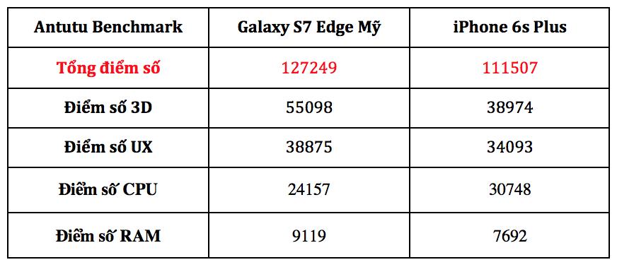 Điểm số Antutu Bechmark trên iPhone 6s Plus và Galaxy S7 Edge