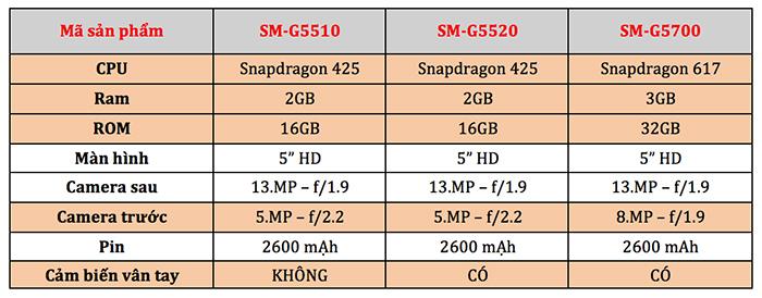 Các phiên bản Samsung Galaxy On5 2016