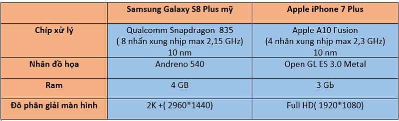 bảng cấu hình phần cứng iphone 7 plus vs galaxy s8 plus