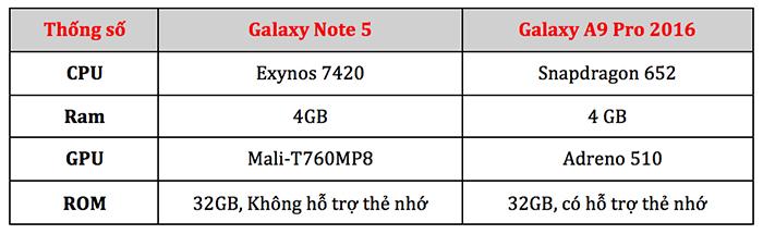 Galaxy Note 5 và Galaxy A9 Pro, thông số kĩ thuật