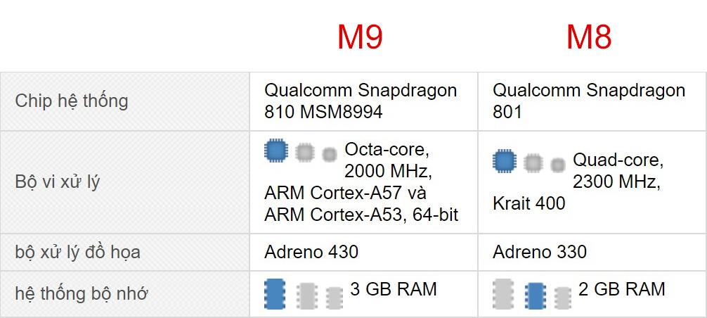 Cấu hình HTC One M8 và One M9