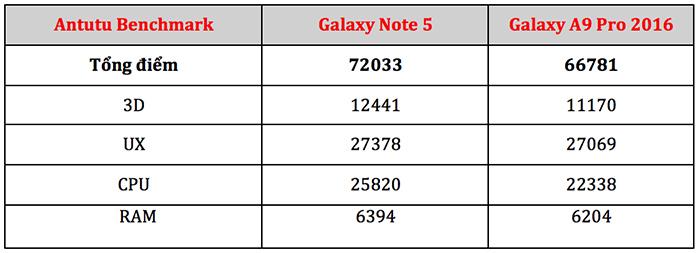 Điểm số Antutu benchmark trên Galaxy Note 5 và Galaxy A9 pro