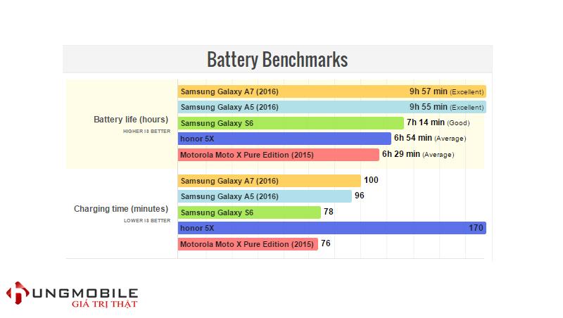 Thời lượng pin Galaxy A7 2016 và S6