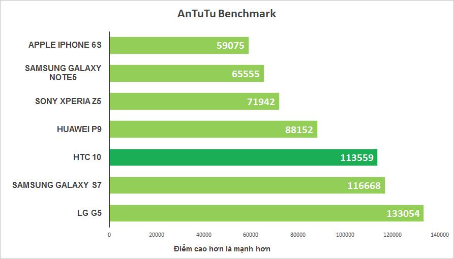 HTC 10 Mỹ có hiệu năng mạnh mẽ