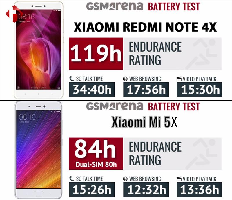 thời lượng sử dụng pin trên Note 4x và Mi 5x