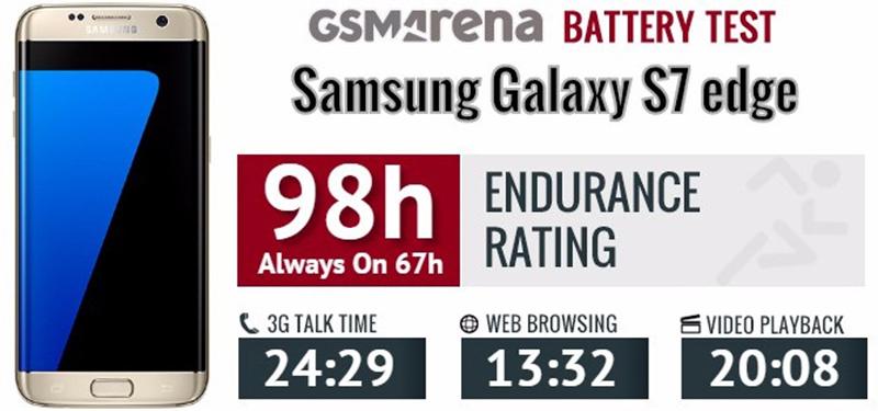 Thời lượng pin trên Samsung S7 Edge Quốc tế 2 sim