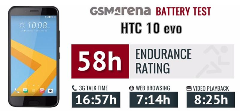 Dung lượng pin trên HTC 10 Evo