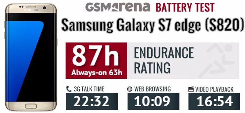 Thời lượng pin của S7 Edge chạy chip SnapDragon 820