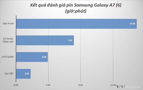 Pin trên Samsung galaxy A7 2016