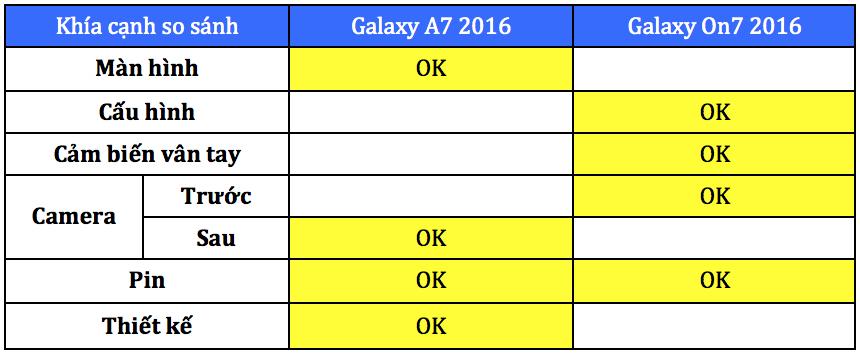 Bảng só sánh Galaxy A7 2016 và galaxy On7 2016