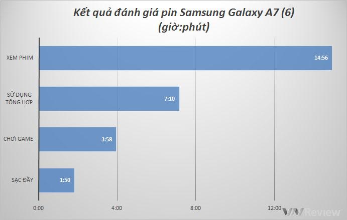 Thời lượng pin của Galaxy A7 2016