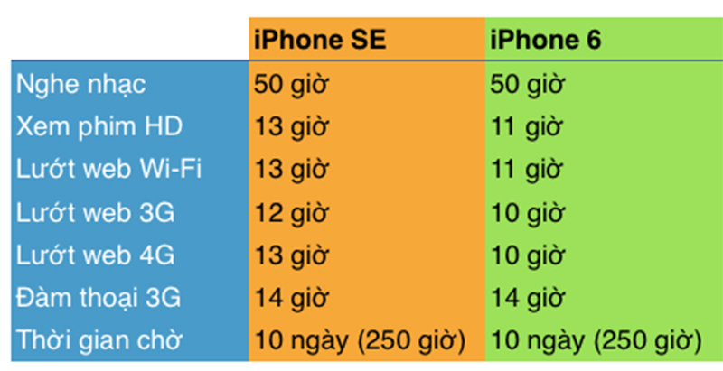 iphone se lock vs iphone 6 lock