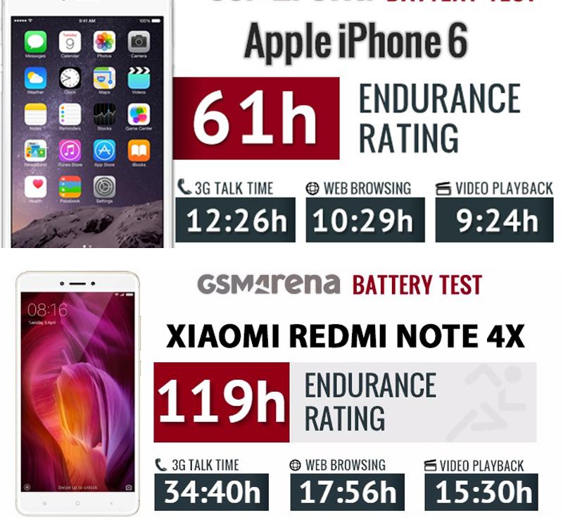 Thời lượng sử dụng pin trên iphone 6 và xiaomi redmi note 4x