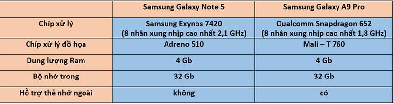 Thông số cấu hình galaxy Note 5 và A9 Pro