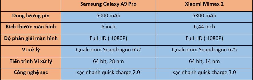 thông số cấu hình của Samsung galaxy a9 pro và Xiaomi mimax 2