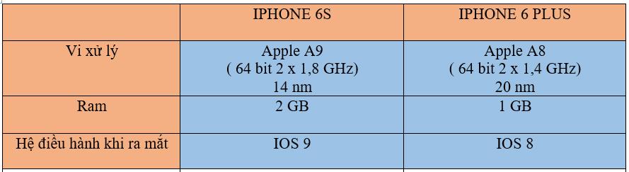 thông số cấu hình của iphone 6s và iphone 6 plus
