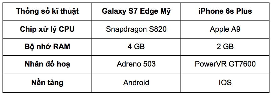 Thông số kĩ thuật iPhone 6s Plus và Galaxy S7 Edge