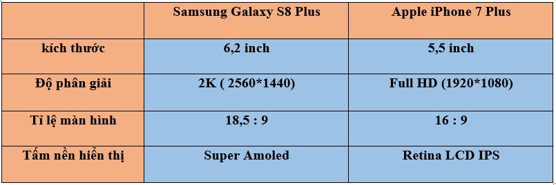 thong số máy ảnh samsung galaxy s8 plus và iphone 7 plus